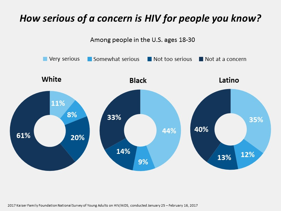 National Survey of Young Adults on HIV/AIDS 15