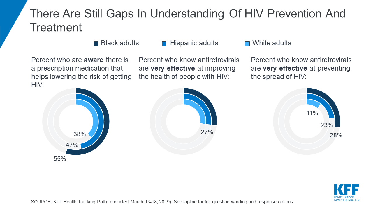 Poll: Most Americans Say HIV Is Serious Issue for the Country as Trump Administration Rolls Out New Plan to End HIV by 2030; Black and Hispanic Adults Report More Personal Concern than White Adults 1