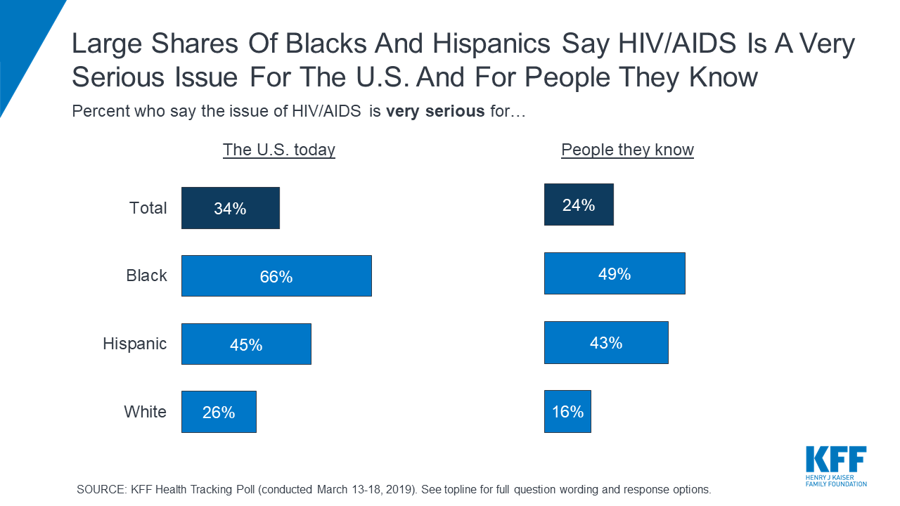 Poll: Most Americans Say HIV Is Serious Issue for the Country as Trump Administration Rolls Out New Plan to End HIV by 2030; Black and Hispanic Adults Report More Personal Concern than White Adults